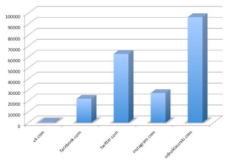 График социальных сетей