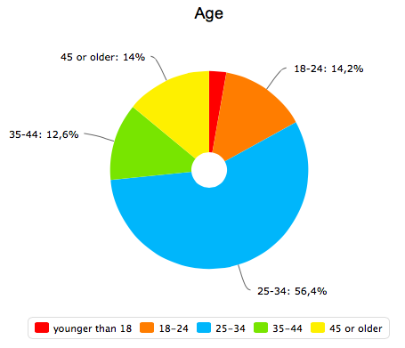 График возраста