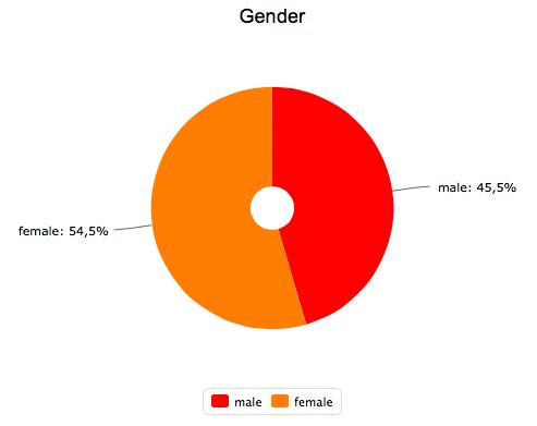 График пола